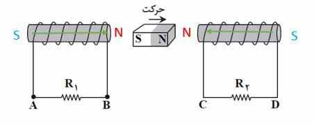 ph11 s4 elghafarade 15 قانون القای الکترومغناطیسی فاراده