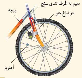ph11 s4 elghafarade 16 قانون القای الکترومغناطیسی فاراده