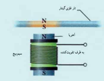 ph11 s4 elghafarade 17 قانون القای الکترومغناطیسی فاراده