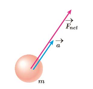 ph3 s2 law2 01 قانون دوم نیوتون