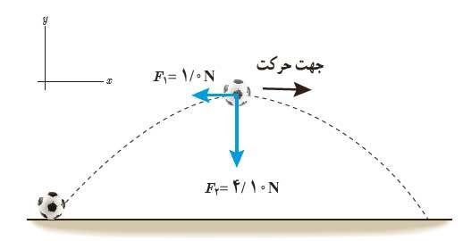 ph3 s2 law2 05 قانون دوم نیوتون