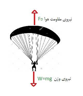 ph3 s2 drag04 نیروی مقاومت شاره