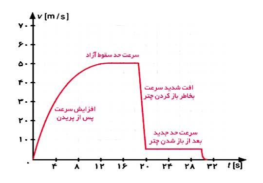 ph3 s2 drag10 نیروی مقاومت شاره