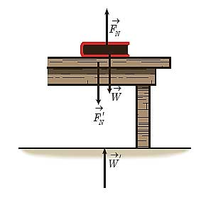 ph3 s2 weightf 10 نیروی وزن و نیروی عمودی سطح