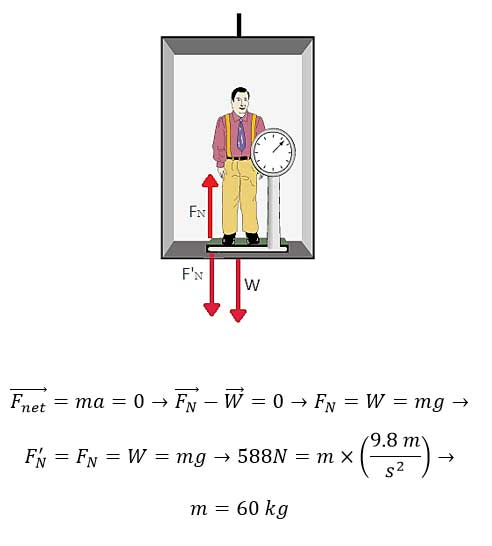 ph3 s2 weightf 11 نیروی وزن و نیروی عمودی سطح