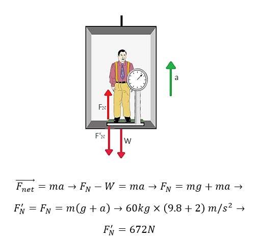 ph3 s2 weightf 12 نیروی وزن و نیروی عمودی سطح
