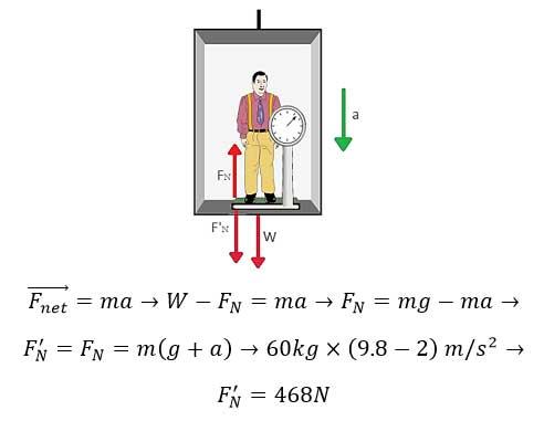 ph3 s2 weightf 13 نیروی وزن و نیروی عمودی سطح