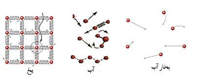 ph1 s2 new nir beinemo 01 نیروی بین مولکولی