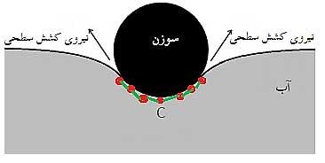 ph1 s2 new nir beinemo 09 نیروی بین مولکولی