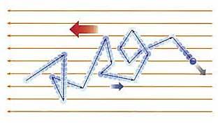 ph2 s2 electric current 05 جریان الکتریکی