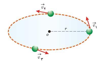 ph3 s2 circular 01 حرکت دایره ای یکنواخت