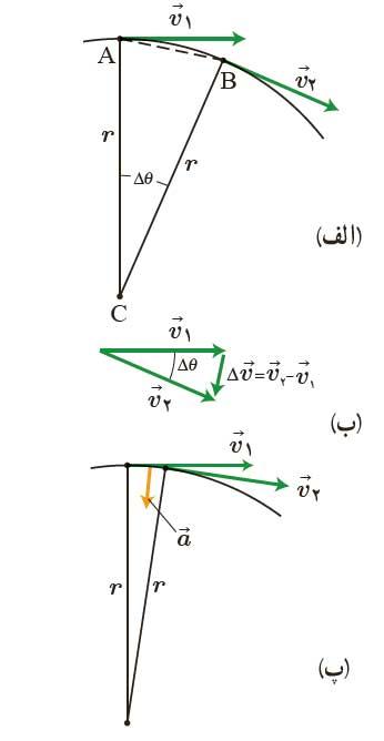 ph3 s2 circular 11 حرکت دایره ای یکنواخت