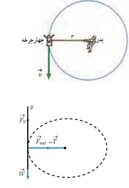 ph3 s2 circular 21 حرکت دایره ای یکنواخت