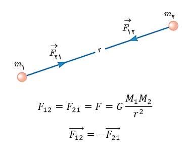 ph3 s2 gravitation 02 نیروی گرانشی