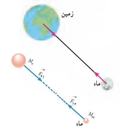 ph3 s2 gravitation 05 نیروی گرانشی