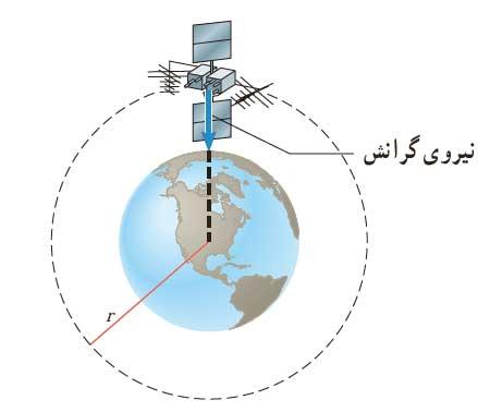 ph3 s2 gravitation 14 نیروی گرانشی