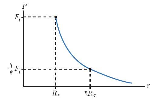ph3 s2 gravitation 26 نیروی گرانشی