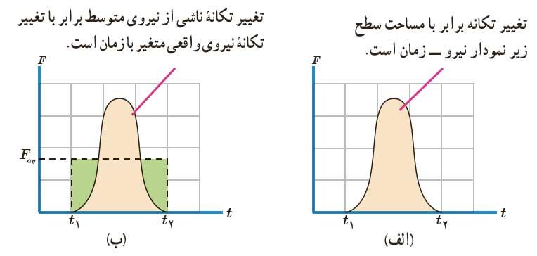 ph3 s2 momentum 05 تکانه و قانون دوم نیوتون