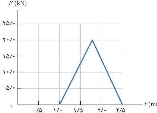 ph3 s2 momentum 13 edited تکانه و قانون دوم نیوتون