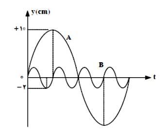 ph3 s3 energyoscilator 12 انرژی نوسانگر در حرکت هماهنگ ساده