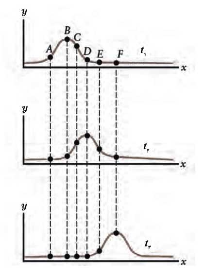 mechanicalwave 01 موج های مکانیکی