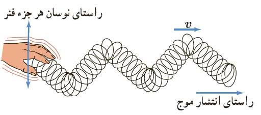 mechanicalwave 03 موج های مکانیکی