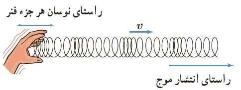 mechanicalwave 05 موج های مکانیکی