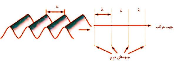 mechanicalwave 08 موج های مکانیکی