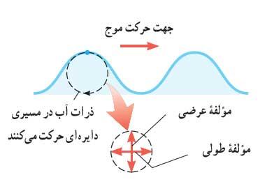 mechanicalwave 14 موج های مکانیکی