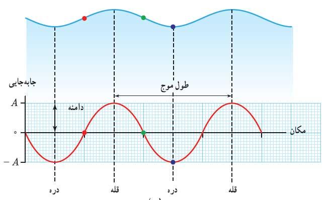 mechanicalwave 15 موج های مکانیکی