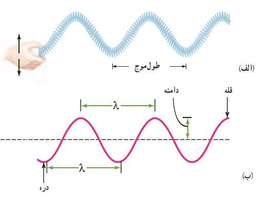 mechanicalwave 16 موج های مکانیکی