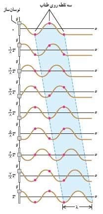mechanicalwave 17 موج های مکانیکی