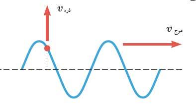 mechanicalwave 32 موج های مکانیکی