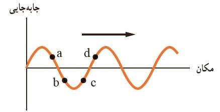 mechanicalwave 33 موج های مکانیکی