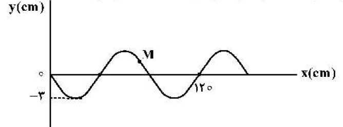 mechanicalwave 34 موج های مکانیکی