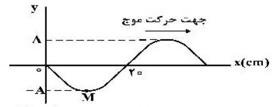 mechanicalwave 35 موج های مکانیکی