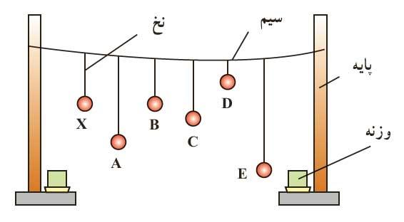 ph3 s3Resonance 05 تشدید (رزونانس)