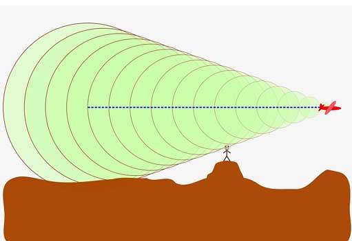 mach cone physicfa 09 مخروط ماخ