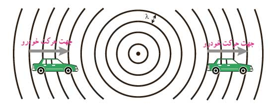ph3 s3 doppler effect04 اثر دوپلر