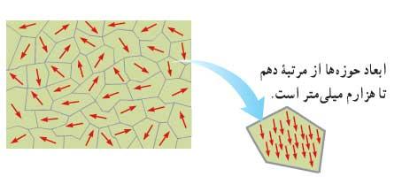 ph2 s3 magneticproperties 03 ویژگی های مغناطیسی مواد