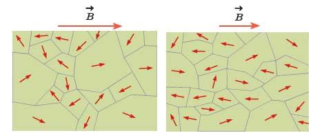 ph2 s3 magneticproperties 04 ویژگی های مغناطیسی مواد