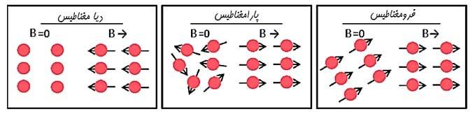 ph2 s3 magneticproperties 05 ویژگی های مغناطیسی مواد