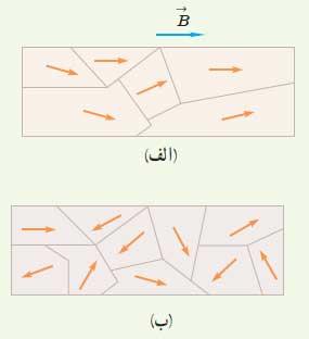 ph2 s3 magneticproperties 08 ویژگی های مغناطیسی مواد