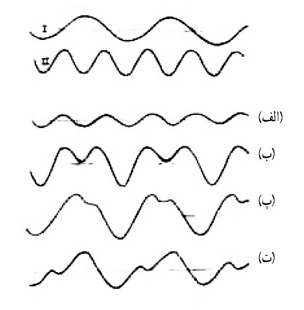 ph3 s4 Interferenceofwaves 11 تداخل امواج