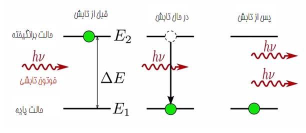 ph3 s5 laser 05 لیزر