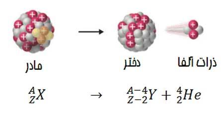 ph3 s6 Decay 02 واپاشی پرتوزای طبیعی