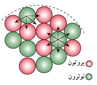ph3 s6 nuclearstructur 04 ساختار هسته