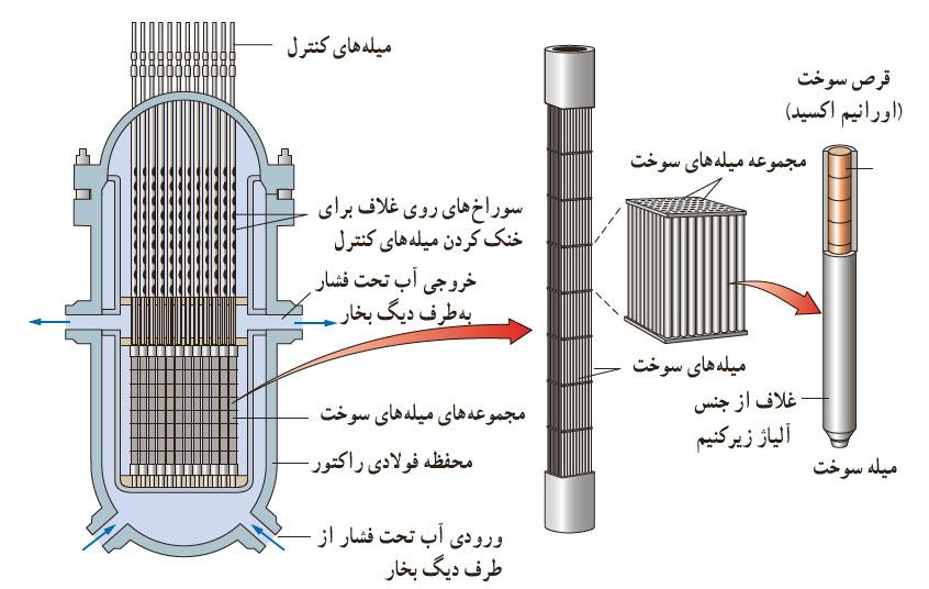 ph3 s6 Nuclear fission 06 شکافت هسته ای