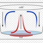 ph10 s4 Heat convection 150x150 فیزیکفا